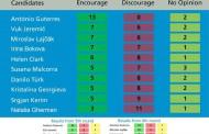 След гласуването за шеф на ООН, Бокова - 4-та, Георгиева - седма