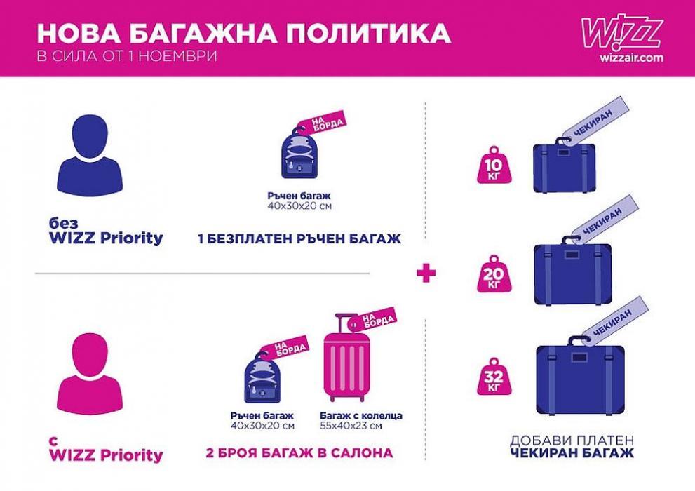 Wizz Air с нови правила за багажа от 1 ноември