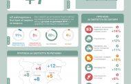 Работодателите в Бургас планират 5% ръст на персонала