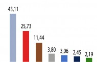 На база 6,11% от протоколите, за Бургас: ГЕРБ 43,11%, БСП 25,73%