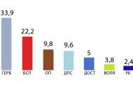 Окончателни резултати за Бургас - ГЕРБ 33,9%, БСП 22,2%